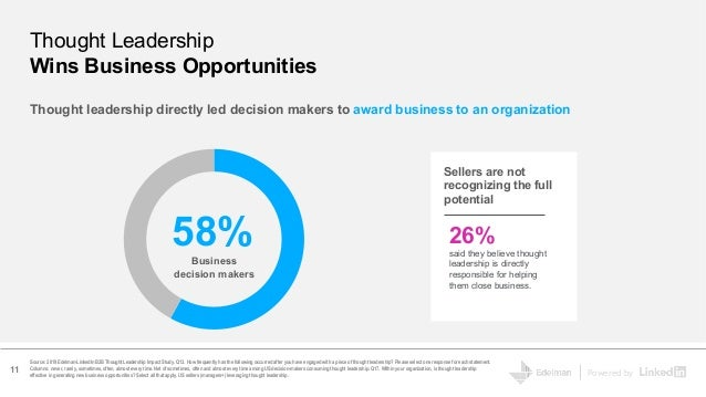 Powered by Source: 2019 Edelman-LinkedIn B2B Thought Leadership Impact Study. Q13. How frequently has the following occurr...