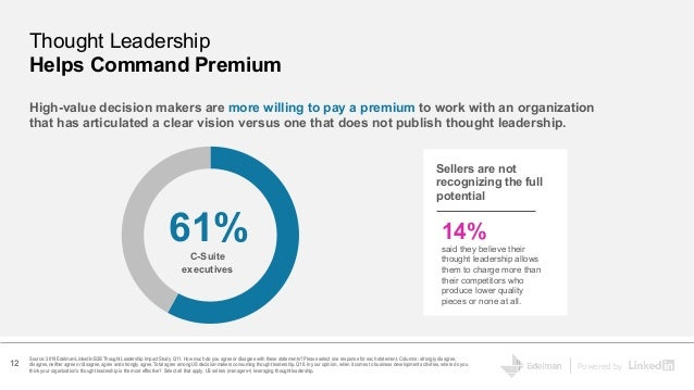Powered by Sellers are not recognizing the full potential 14% said they believe their thought leadership allows them to ch...