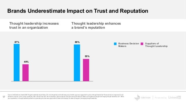 Powered by 87% 49% Thought leadership increases trust in an organization Thought leadership enhances a brand's reputation ...