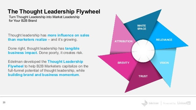 Powered by The Thought Leadership Flywheel Turn Thought Leadership into Market Leadership for Your B2B Brand Thought leade...