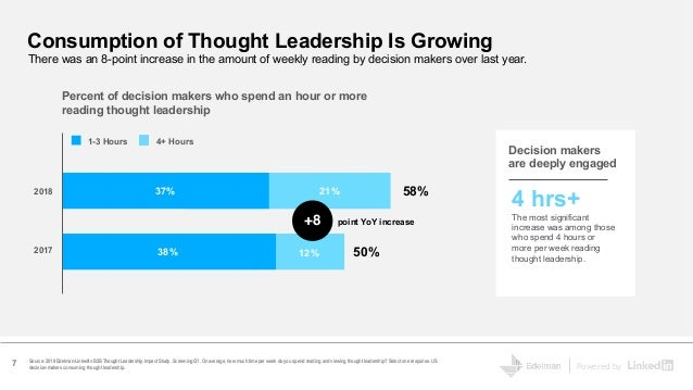 Powered by Source: 2019 Edelman-LinkedIn B2B Thought Leadership Impact Study. Screening Q1. On average, how much time per ...