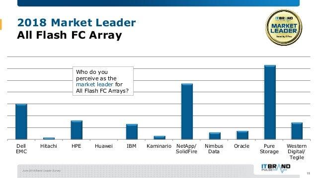 June 2018 Brand Leader Survey 2018 Market Leader All Flash FC Array Dell EMC Hitachi HPE Huawei IBM Kaminario NetApp/ Soli...