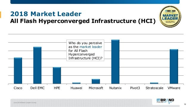 June 2018 Brand Leader Survey 2018 Market Leader All Flash Hyperconverged Infrastructure (HCI) Cisco Dell EMC HPE Huawei M...