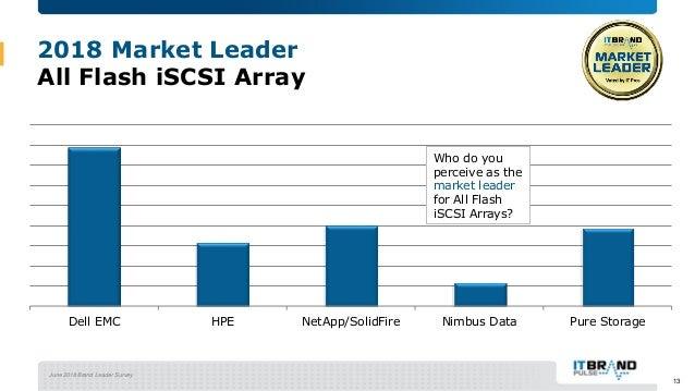 June 2018 Brand Leader Survey 2018 Market Leader All Flash iSCSI Array Dell EMC HPE NetApp/SolidFire Nimbus Data Pure Stor...