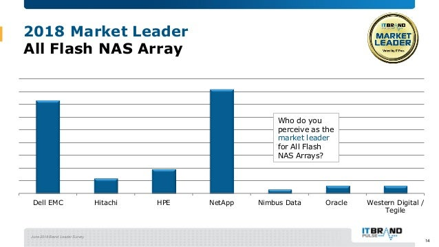 June 2018 Brand Leader Survey 2018 Market Leader All Flash NAS Array Dell EMC Hitachi HPE NetApp Nimbus Data Oracle Wester...