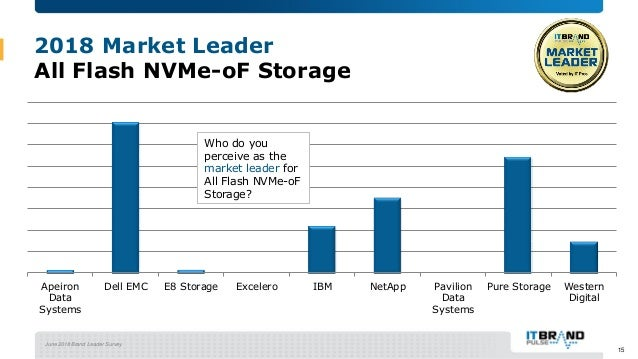 June 2018 Brand Leader Survey 2018 Market Leader All Flash NVMe-oF Storage Apeiron Data Systems Dell EMC E8 Storage Excele...