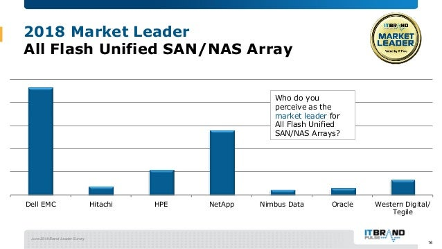 June 2018 Brand Leader Survey 2018 Market Leader All Flash Unified SAN/NAS Array Dell EMC Hitachi HPE NetApp Nimbus Data O...