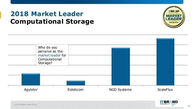 June 2018 Brand Leader Survey 2018 Market Leader Computational Storage Agylstor Eideticom NGD Systems ScaleFlux Who do you...