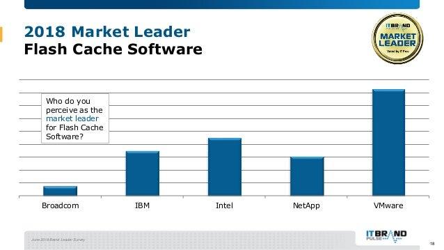 June 2018 Brand Leader Survey 2018 Market Leader Flash Cache Software Broadcom IBM Intel NetApp VMware Who do you perceive...