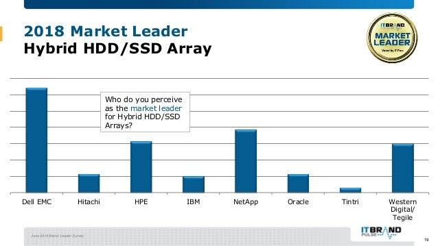 June 2018 Brand Leader Survey 2018 Market Leader Hybrid HDD/SSD Array Dell EMC Hitachi HPE IBM NetApp Oracle Tintri Wester...