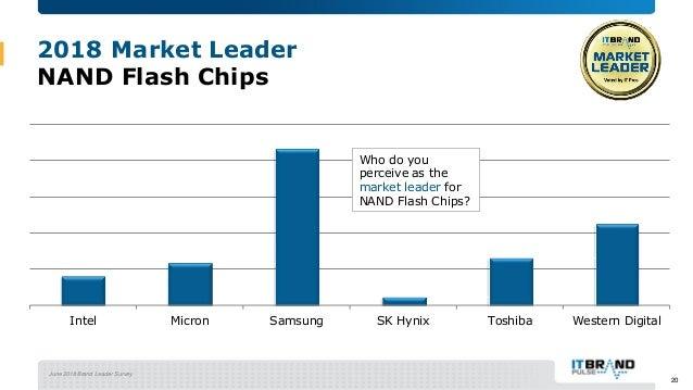 June 2018 Brand Leader Survey 2018 Market Leader NAND Flash Chips Intel Micron Samsung SK Hynix Toshiba Western Digital Wh...