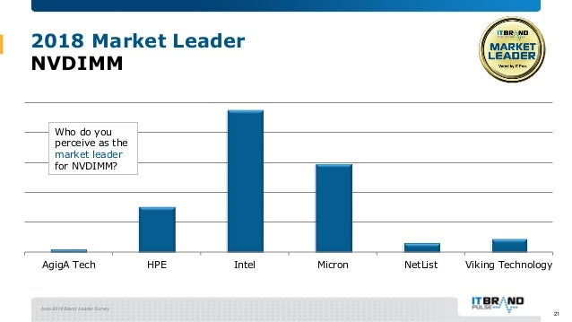 June 2018 Brand Leader Survey 2018 Market Leader NVDIMM AgigA Tech HPE Intel Micron NetList Viking Technology Who do you p...