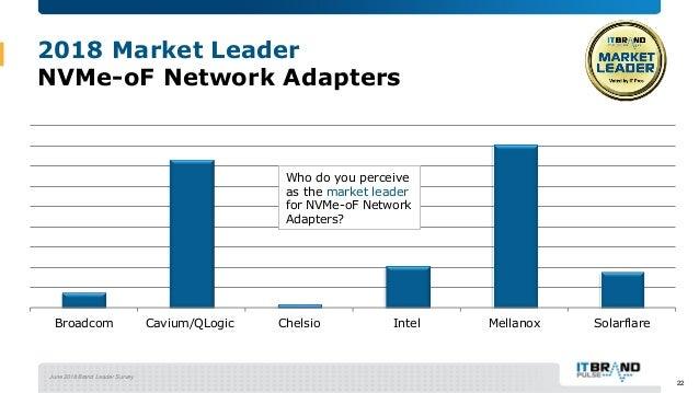 June 2018 Brand Leader Survey 2018 Market Leader NVMe-oF Network Adapters Broadcom Cavium/QLogic Chelsio Intel Mellanox So...