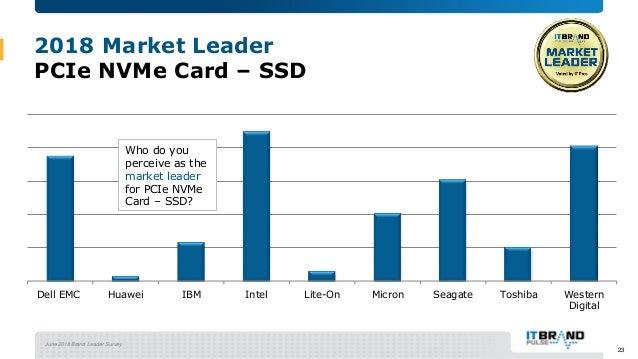 June 2018 Brand Leader Survey 2018 Market Leader PCIe NVMe Card – SSD Dell EMC Huawei IBM Intel Lite-On Micron Seagate Tos...