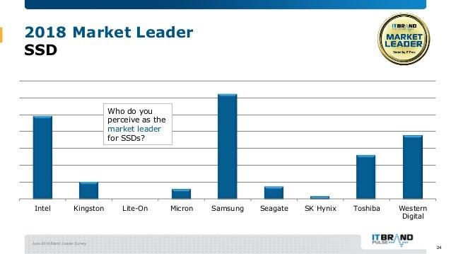 June 2018 Brand Leader Survey 2018 Market Leader SSD Intel Kingston Lite-On Micron Samsung Seagate SK Hynix Toshiba Wester...