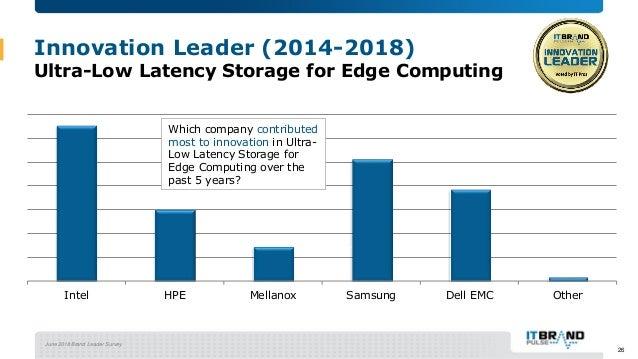 June 2018 Brand Leader Survey Innovation Leader (2014-2018) Ultra-Low Latency Storage for Edge Computing Intel HPE Mellano...
