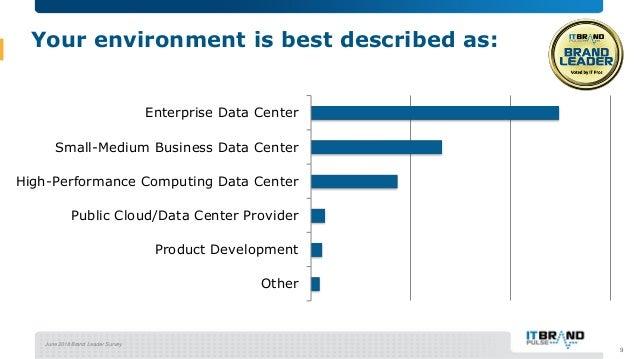 June 2018 Brand Leader Survey Your environment is best described as: Other Product Development Public Cloud/Data Center Pr...