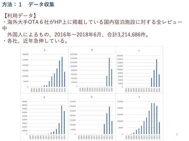 【利用データ】 ・海外大手OTA6社がHP上に掲載している国内宿泊施設に対する全レビュー 中 外国人によるもの、2016年∼2018年6月、合計3,214,686件。 ・各社、近年急伸している。 5 方法:1 データ収集