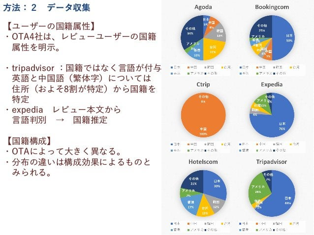 【ユーザーの国籍属性】 ・OTA4社は、レビューユーザーの国籍 属性を明示。 ・tripadvisor :国籍ではなく言語が付与 英語と中国語(繁体字)については 住所(およそ8割が特定)から国籍を 特定 ・expedia レビュー本文から 言...