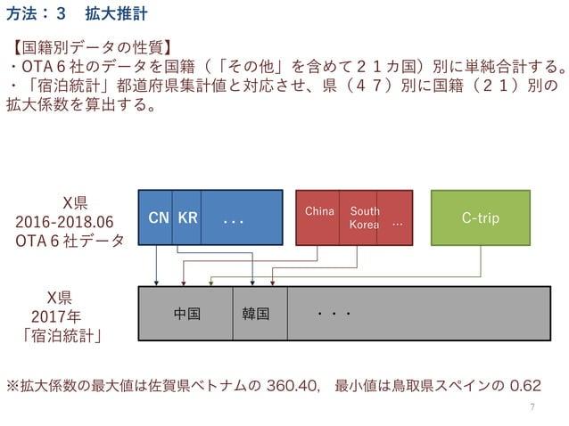 【国籍別データの性質】 ・OTA6社のデータを国籍(「その他」を含めて21カ国)別に単純合計する。 ・「宿泊統計」都道府県集計値と対応させ、県(47)別に国籍(21)別の 拡大係数を算出する。 7 方法:3 拡大推計 C-trip 中国 韓国 ...