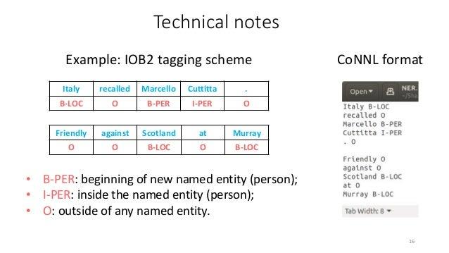 Various IOB-like tagging schemes 18 Source: http://cs229.stanford.edu/proj2005/KrishnanGanapathy-NamedEntityRecognition.pd...