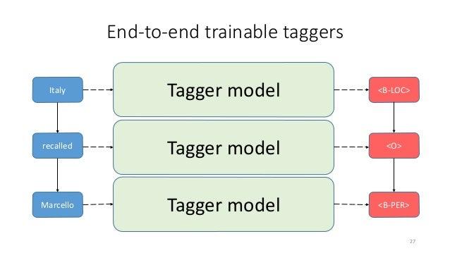 Tagger models: BiLSTM + CNN + CRF [Lample et. al., 2016], [Ma & Hovy, 2016] 29 recalled Marcello Italy <O> <B-LOC> Word-le...