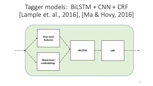 BiLSTM CRF Word-level embeddings Char-level features Word Embeddings