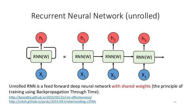 Bi-Recurrent Neural Network 43 RNN(W) Xt ht X1 X2 X3 RNN(W) RNN(W) RNN(W) RNN(W) h3 h2h1 RNN(W)RNN(W) h3h2h1 = 𝒉𝒉𝒕𝒕 = 𝒉𝒉𝒕𝒕...