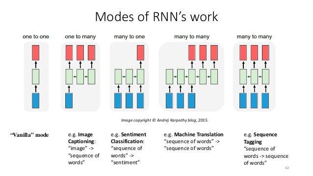 Vanilla RNN 44 ℎ𝑡𝑡 = 𝑡𝑡 𝑡𝑡𝑡𝑡𝑡 𝑊𝑊𝑥𝑥𝑥 𝑥𝑥𝑡𝑡 + 𝑊𝑊ℎℎℎ𝑡𝑡−1 + 𝑏𝑏 Source: https://colah.github.io/posts/2015-08-Understanding-LSTM...