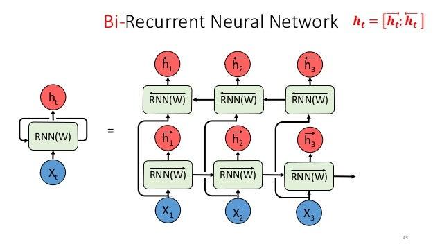 Long-Short Term Memory (LSTM) RNN 45 𝑓𝑓𝑡𝑡 = 𝜎𝜎 𝑊𝑊𝑓𝑓 ℎ𝑡𝑡−1, 𝑥𝑥𝑡𝑡 + 𝑏𝑏𝑓𝑓 𝑖𝑖𝑡𝑡 = 𝜎𝜎 𝑊𝑊𝑖𝑖 ℎ𝑡𝑡−1, 𝑥𝑥𝑡𝑡 + 𝑏𝑏𝑖𝑖 �𝐶𝐶𝑡𝑡 = 𝑡𝑡 𝑡𝑡𝑡𝑡𝑡 ...