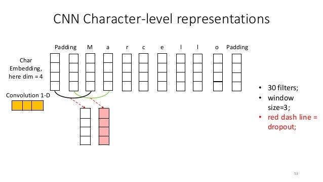 CNN Character-level representations 55 Padding M a r c e l l o Padding Char Embedding, here dim = 4 Convolution 1-D • 30 f...