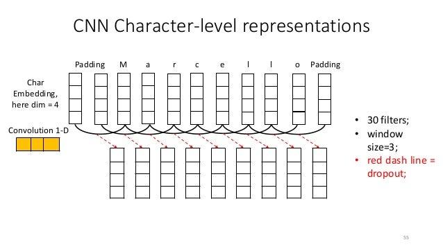 Experiment: BiLSTM+CRF (no CNN) 57 GloVe, f1 = 87.23 fasttext, f1 = 86.85 word2vec, f1 = 82.14
