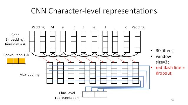 BiLSTM CRF Word-level embeddings Char-level features Conditional Random Fields