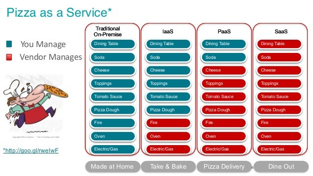 © 2016 Pythian. Confidential 11 Pizza as a Service* Applications Data Runtime Middleware O/S Virtualization Servers Storag...