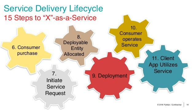 """© 2016 Pythian. Confidential 14 Service Delivery Lifecycle 15 Steps to """"X""""-as-a-Service 6. Consumer purchase 7. Initiate ..."""
