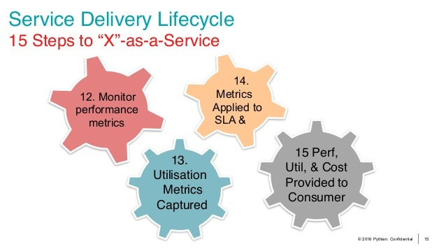 """© 2016 Pythian. Confidential 15 Service Delivery Lifecycle 15 Steps to """"X""""-as-a-Service 12. Monitor performance metrics 1..."""
