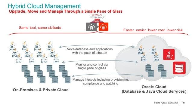 © 2016 Pythian. Confidential 40 Hybrid Cloud Management Upgrade,MoveandManageThroughaSinglePaneofGlass On-P...
