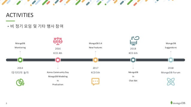 5 ACTIVITIES 2014 데이터야 놀자 MongoDB Monitoring 2016 KCD 4th Korea Community Day MongoDB Modeling In Production 2017 KCD 5th ...