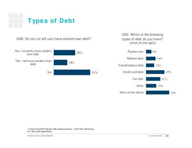 Surveys for 14 year olds for money