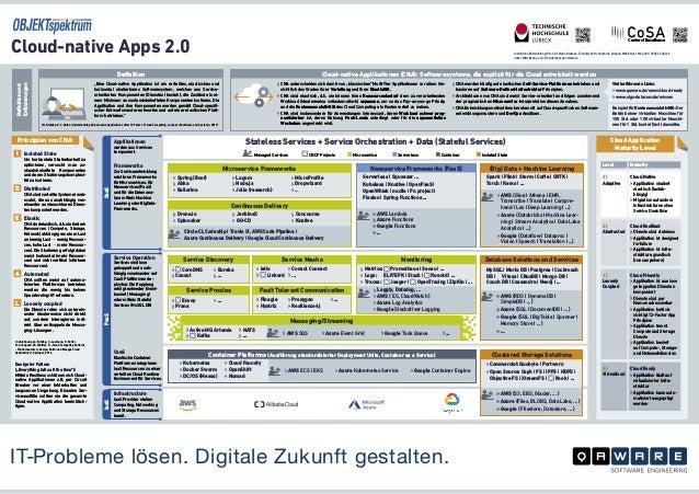 Stateless Services + Service Orchestration + Data (Stateful Services) Cloud-native Apps 2.0 Inhaltliche Entwicklung: Prof....