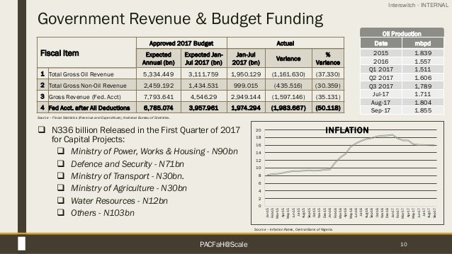 Interswitch - INTERNAL Oil Production Government Revenue & Budget Funding 10 0 2 4 6 8 10 12 14 16 18 20 Jan-15 Feb-15 Mar...