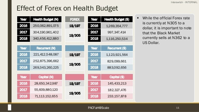 Interswitch - INTERNAL Effect of Forex on Health Budget 11 Year Health Budget (N) 2016 250,062,891,075 2017 304,190,961,40...