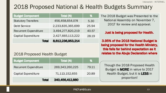 Interswitch - INTERNAL 2018 Proposed National & Health Budgets Summary 13 Budget Component Total (N) % Statutory Transfers...