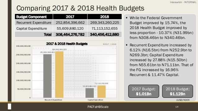 Interswitch - INTERNAL Comparing 2017 & 2018 Health Budgets 14 Budget Component 2017 2018 Recurrent Expenditure 252,854,39...