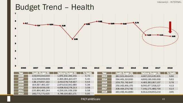 Interswitch - INTERNAL Budget Trend – Health 15 Year Health Budget (N) National Budget (N) % Health 2013 282,501,464,455 4...