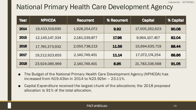 Interswitch - INTERNAL National Primary Health Care Development Agency 19 Year NPHCDA Recurrent % Recurrent Capital % Capi...