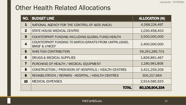 Interswitch - INTERNAL Other Health Related Allocations 23 NO. BUDGET LINE ALLOCATION (N) 1 NATIONAL AGENCY FOR THE CONTRO...