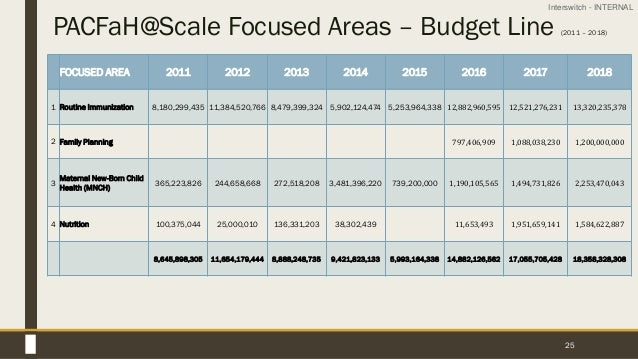Interswitch - INTERNAL PACFaH@Scale Focused Areas – Budget Line (2011 – 2018) 25 FOCUSED AREA 2011 2012 2013 2014 2015 201...