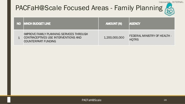 Interswitch - INTERNAL PACFaH@Scale Focused Areas - Family Planning 28 NO MNCH BUDGET LINE AMOUNT (N) AGENCY 1 IMPROVE FAM...