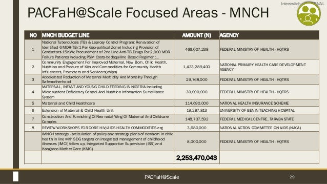 Interswitch - INTERNAL PACFaH@Scale Focused Areas - MNCH 29 NO MNCH BUDGET LINE AMOUNT (N) AGENCY 1 National Tuberculosis ...